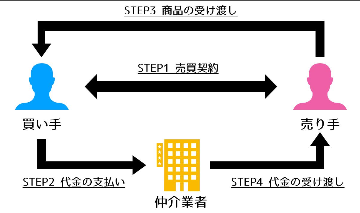 エスクローサービスの仕組みを説明する画像です。
