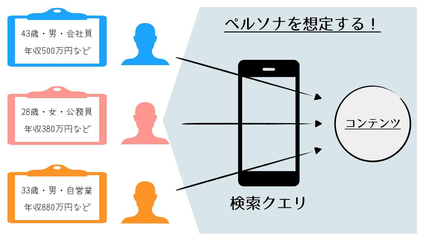 検索クエリを使うユーザーを想定するイメージ画像です。