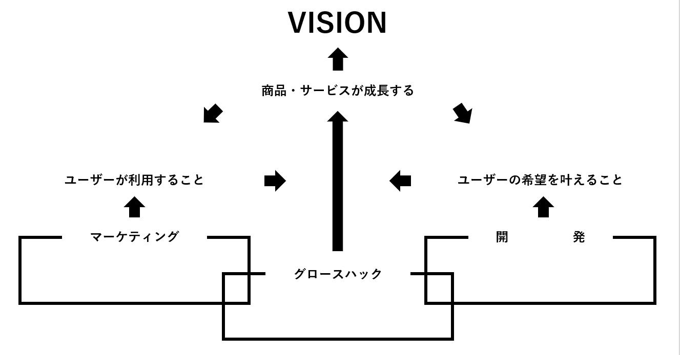 グロースハックの概念を説明する画像です。