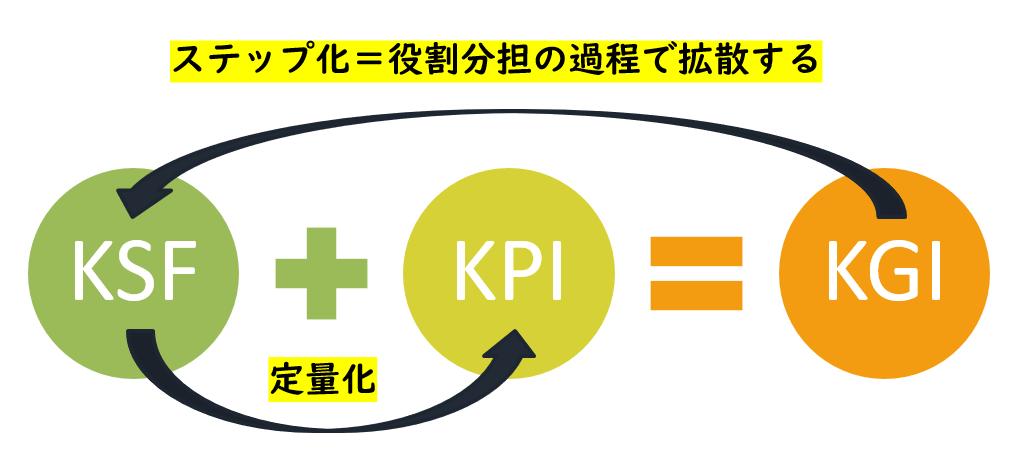 KGI・KPI・KSFの関係