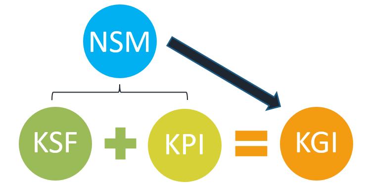 ゴールとプロセスのつなぎ目となる指標NSM