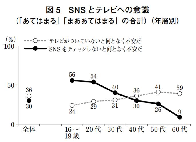 渡辺洋子(2009) 「SNSを情報ツールとして使う若者たち~「情報とメディア利用」世論調査の結果から②」