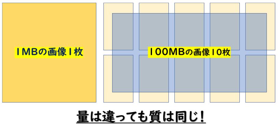1MBと100MBの画像は質的に同じ