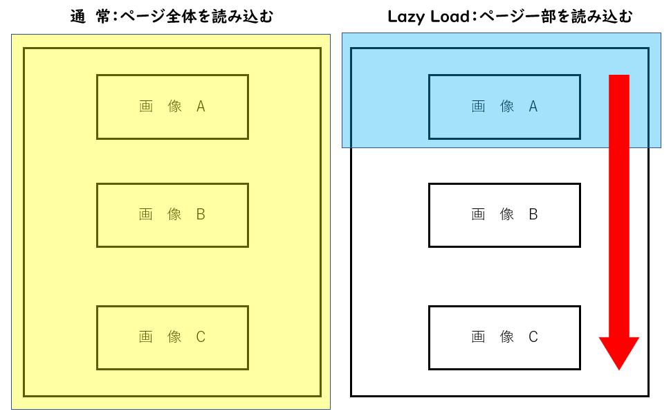 Lazy Loadを導入した際にページがどのように読み込まれるのかを示した図