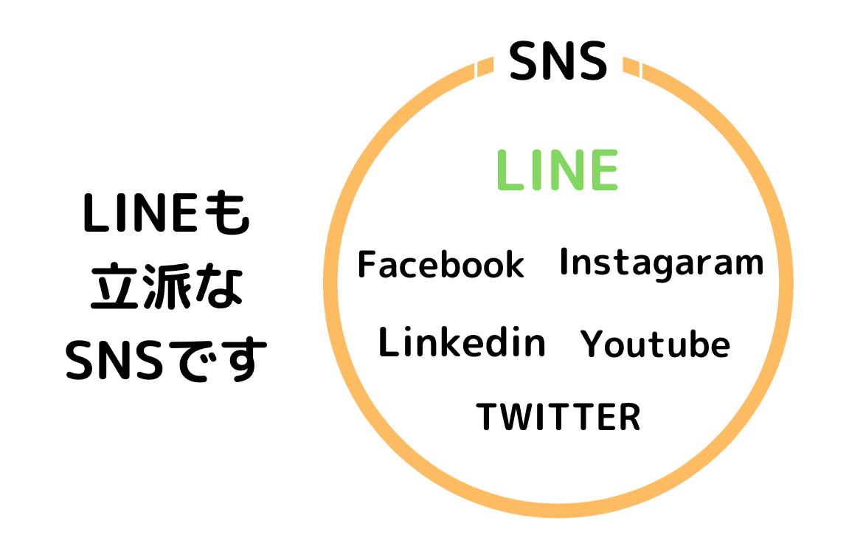 LINEがSNSのひとつであることを示す図