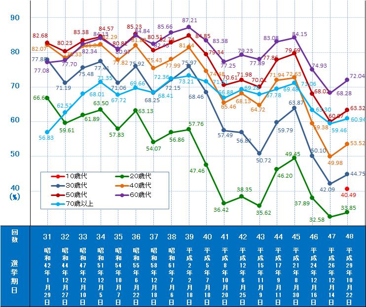 日本の選挙率