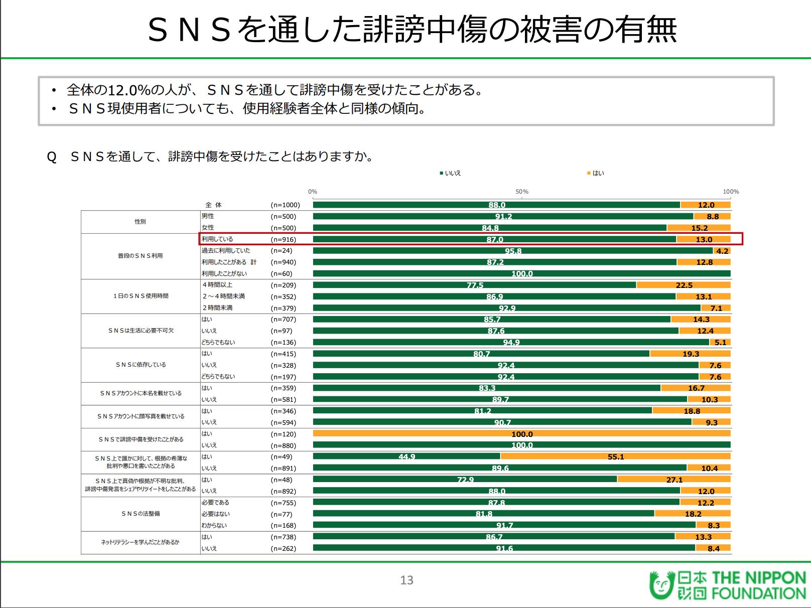 第28回18歳意識調査「テーマ:SNS」調査報告書(PDF / 1MB)