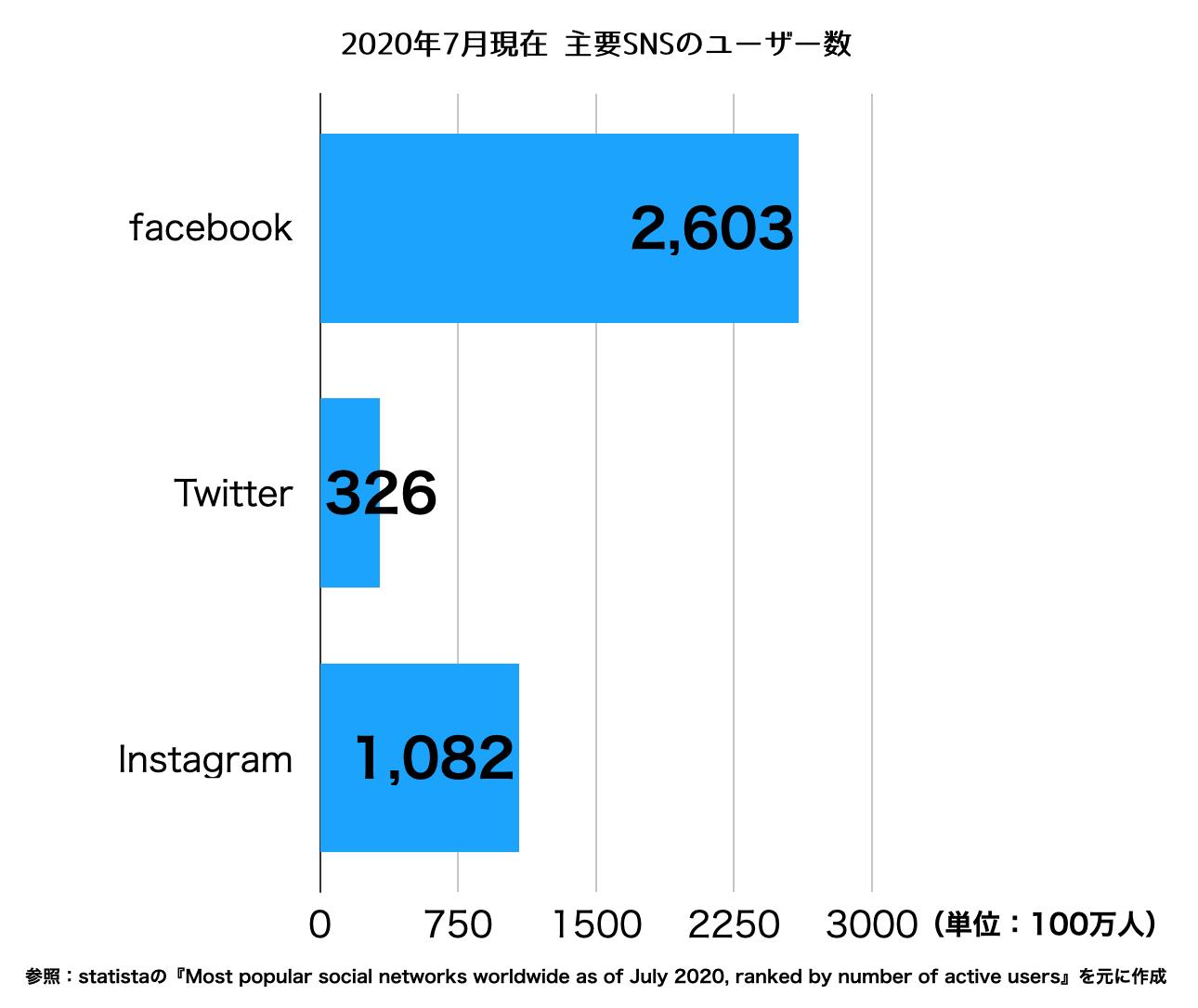 2020年7月現在、Facebook、Twitter、インスタグラムのユーザー数