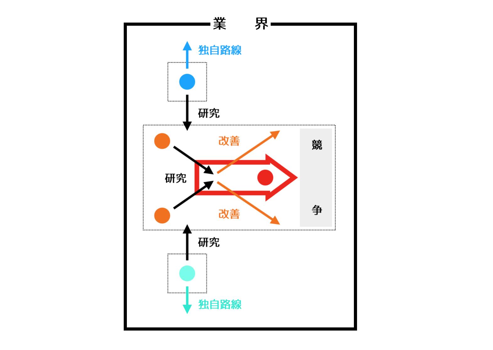 一番煎じ、二番煎じ、三番煎じの関係性を表した図