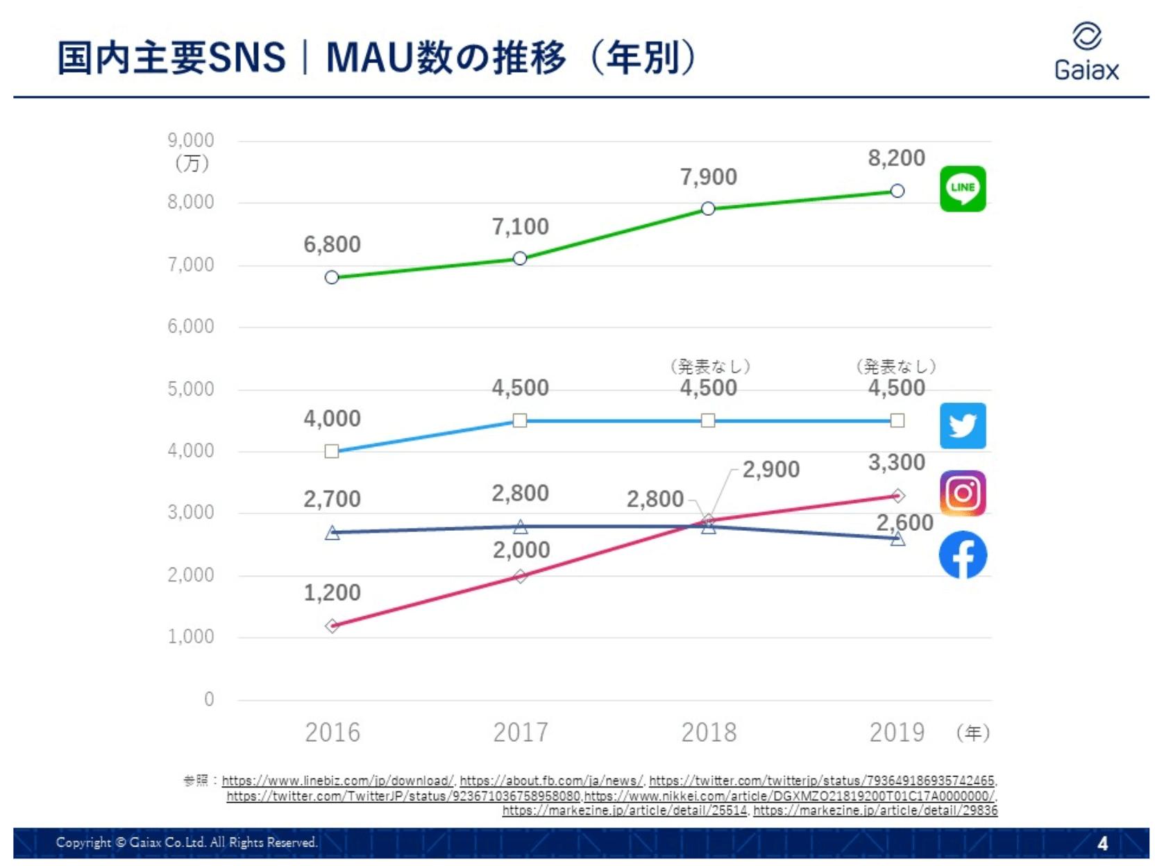 国内主要SNSのMAU数の推移(年別)